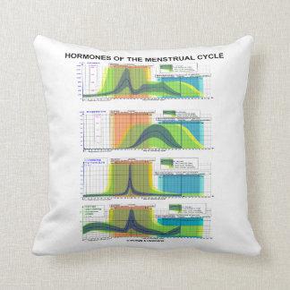 Hormones Of The Menstrual Cycle Menstruation Throw Pillow