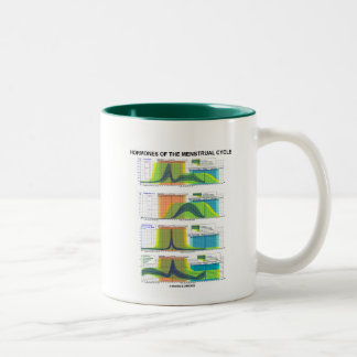 Hormones Of The Menstrual Cycle (Menstruation) Two-Tone Coffee Mug