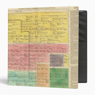 House of Savoy, from 1000 to 1813 Vinyl Binder