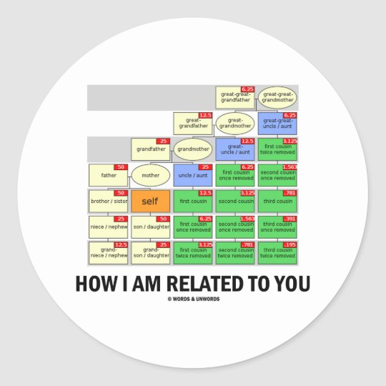 How I Am Related To You (Cousin Tree Genetic Kin) Classic Round Sticker