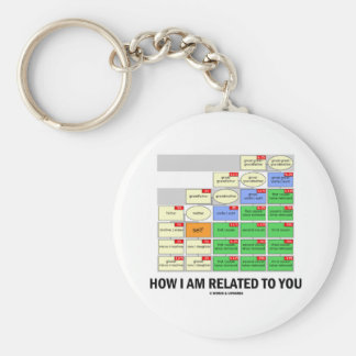 How I Am Related To You (Cousin Tree Genetic Kin) Basic Round Button Keychain