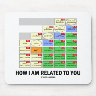 How I Am Related To You (Cousin Tree Genetic Kin) Mouse Pad