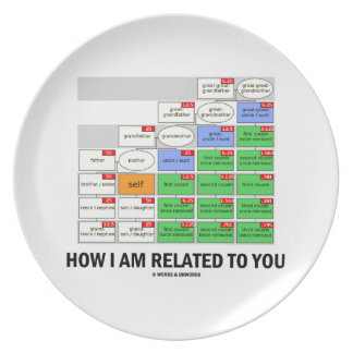 How I Am Related To You Cousin Tree Genetic Kin Dinner Plates
