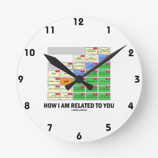 How I Am Related To You (Cousin Tree Genetic Kin) Round Clock