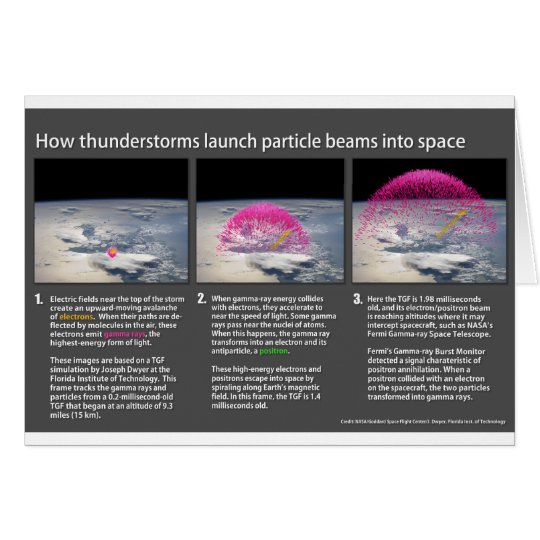 How Thunderstorms Launch Particle Beams Into Space Card