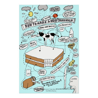 """""""How to make a Beef Sandwich"""" Print"""