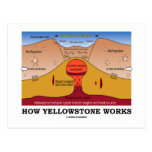 How Yellowstone Works (Geology Supervolcano) Postcards