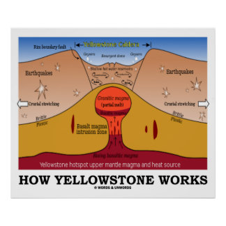 How Yellowstone Works (Geology Supervolcano) Poster