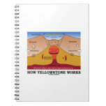 How Yellowstone Works (Geology Supervolcano) Spiral Note Book