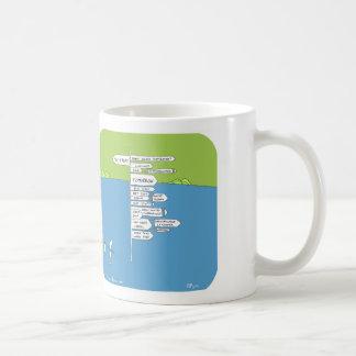 "HP5011 ""Harold's Planet"" positive outlook Coffee Mugs"