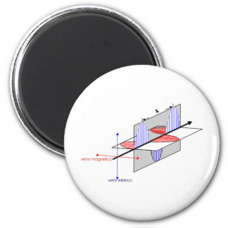 html2 electric magnetic vector waves 2 inch round magnet