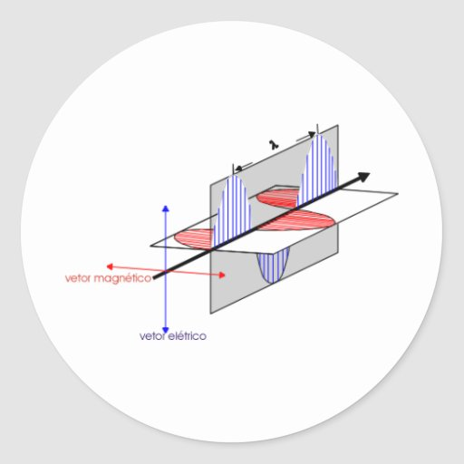 html2 electric magnetic vector waves