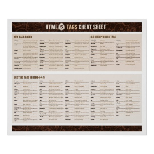 Html Tags Poster