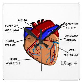 Human Heart Diagram Clock