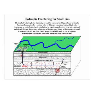 Hydrofracturing Fracking Fraccing Diagram Postcard