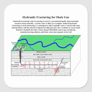 Hydrofracturing Fracking Fraccing Diagram Square Sticker