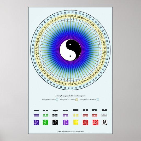 I Ching Circle Chart Poster