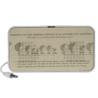 Idiots, Statistical US Lithograph 1870 Portable Speakers
