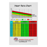 IFA Heart Rate Chart Poster