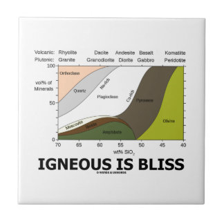 Igneous Is Bliss (Silica Content Igneous Rocks) Tile