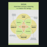 """Ikigai: Finding your Reason for Being Poster<br><div class=""""desc"""">Ikigai: Finding your Reason for Being The term ikigai is composed of two Japanese words: iki referring to life, and kai, which roughly means """"the realisation of what one expects and hopes for"""". Unpacking the word and its associated symbol a bit further, ikigai is seen as the convergence of four...</div>"""