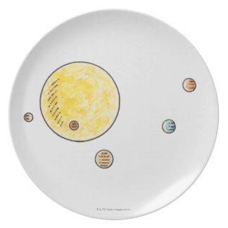 Illustration of planets orbiting the Sun Dinner Plate