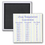 Imán de la conversión de la temperatura