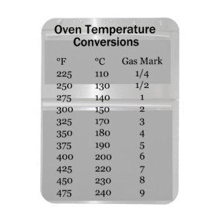 Imán de la conversión de la temperatura del horno