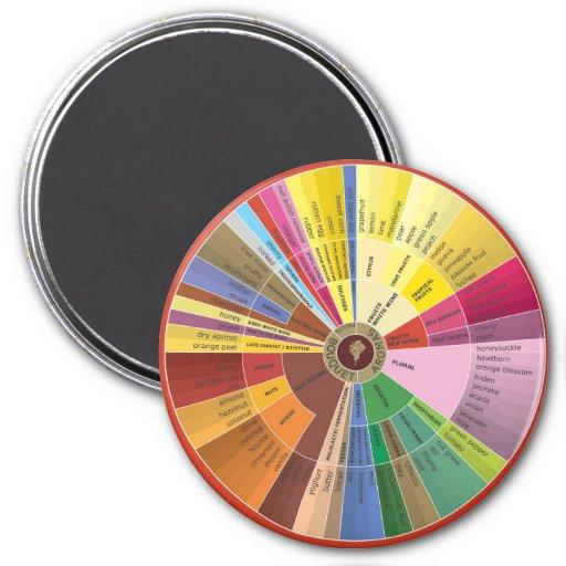Imán de la rueda de los aromas del vino