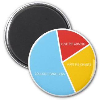 Imán de los gráficos circulares