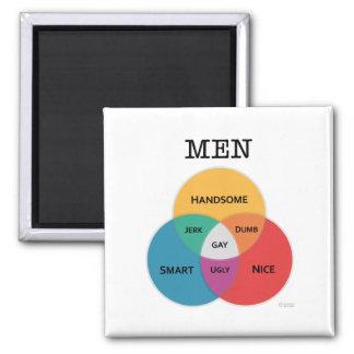 imán del Hombre-diagrama