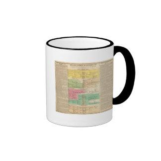 Imperio de la cronología de las familias reales de taza de café