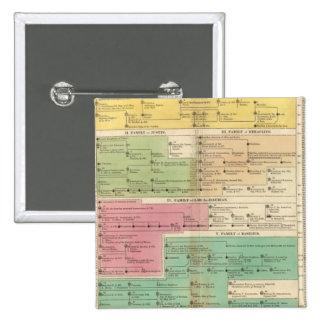 Imperio de la cronología de las familias reales de pin cuadrada 5 cm