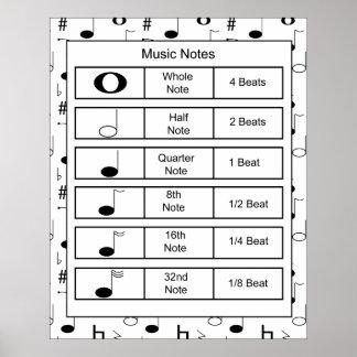 Impresión de las notas de la música póster