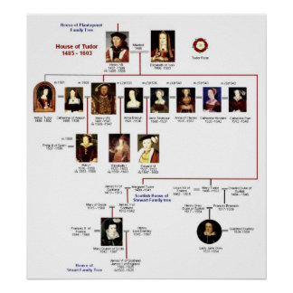 Impresión de Tudors