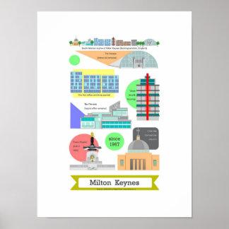 Impresión del poster de las señales de Milton Keyn