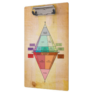 Impresión plutónica del pergamino del diagrama de
