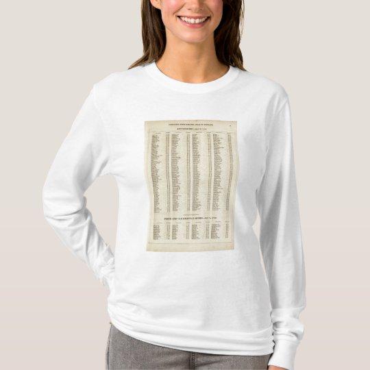 Index Argyle, Perth, Clackmannan Shires T-Shirt