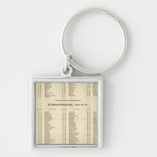 Index Stirling, Dumbarton, Bute Shires Keychain