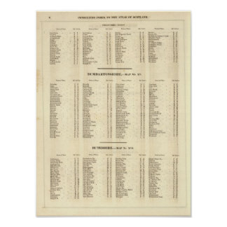 Index Stirling, Dumbarton, Bute Shires Poster