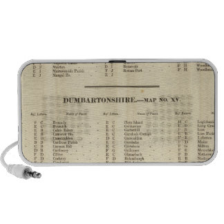 Index Stirling, Dumbarton, Bute Shires Laptop Speaker