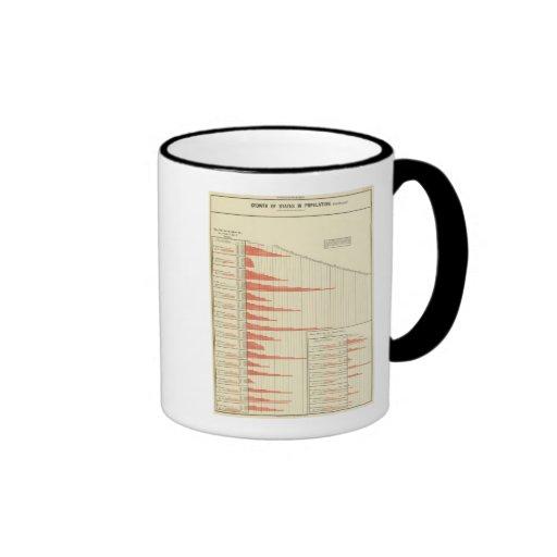 indica el crecimiento demográfico tazas de café