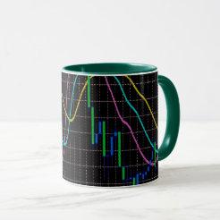 Indicator Alligator for trader Mug