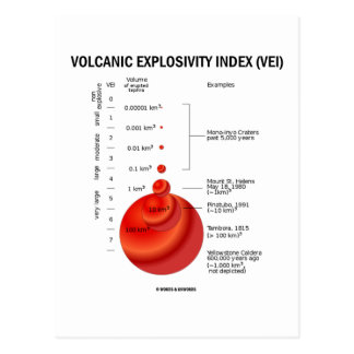 Índice volcánico de Explosivity VEI Tarjetas Postales