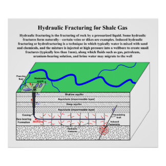 Induced Hydraulic Fracturing Hydrofracturing Posters