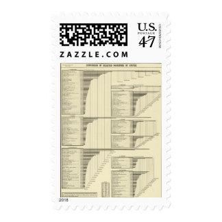 Industrias por los estados sellos postales