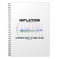 Inflation Is Never What It Used To Be Economics Note Book
