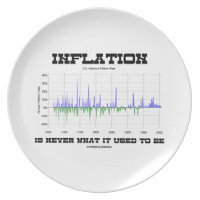 Inflation Is Never What It Used To Be Economics Party Plates