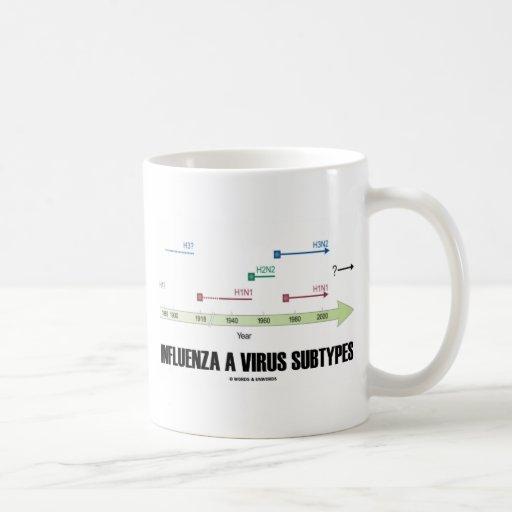 Influenza A Virus Subtypes (Health Medicine) Mug