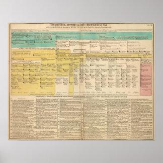 Inglaterra a partir de 1485 a 1815 póster
